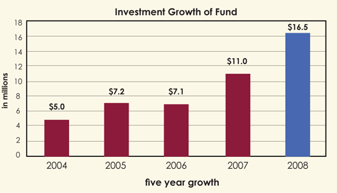 CommCap Investment Growth Fund